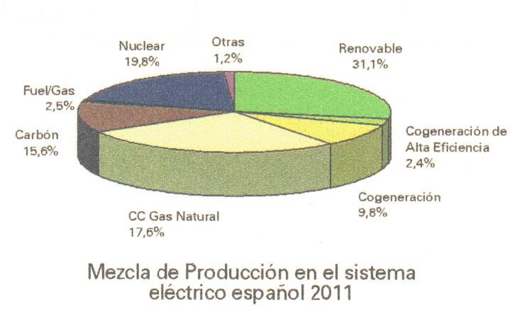 mezcla de producción del sistema eléctrico español 2011