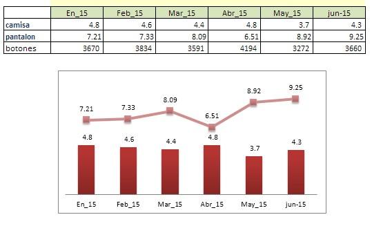 tres series en un gráfico de Excel