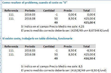 precio medio en tabla dinámica Excel