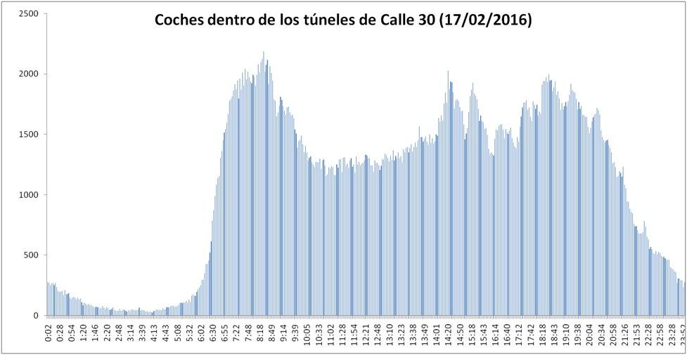 tráfico en túneles calle 30 madrid