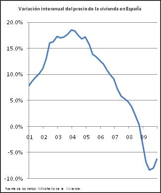 tasa interanual de variación de los precios de la vivienda en España. Calculado a partir de los datos del Ministerio de la vivienda.