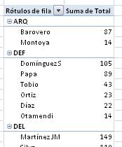 un resumen de los datos mediante una tabla dinámica en Excel