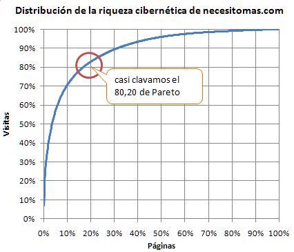 Distribución del tráfico recibido en necesitomas.com en 2010