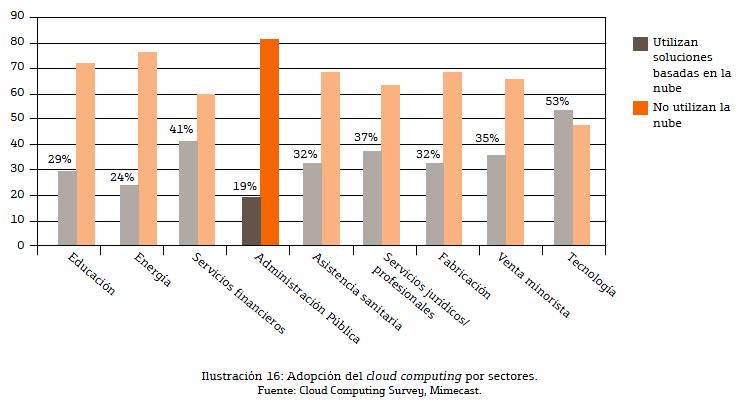segmentación del uso de tecnologías cloud computing o herramientas en la nube