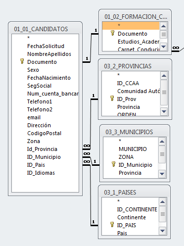 datos de origen del formulario
