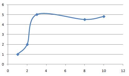 el gráfico queda algo así.