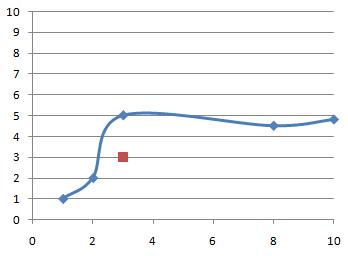 gráfico con serie auxiliar