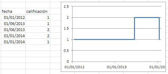 cambio lineal, no es correcto