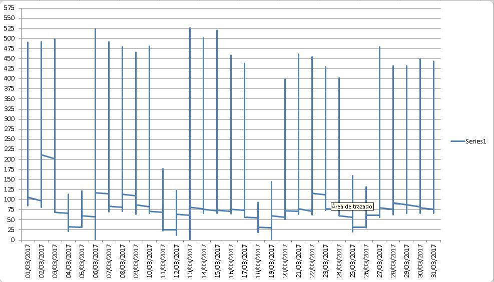 gráfico con las fechas en el eje