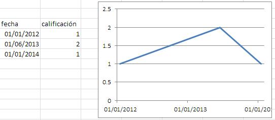 gráfico sin escalones. mal , porque el cambio no es lineal