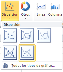 gráfico tipo dispersión