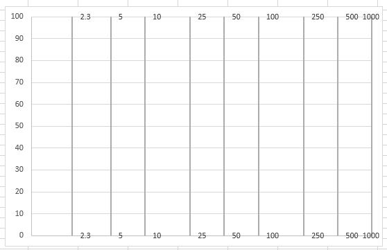 líneas verticales en gráfico Excel