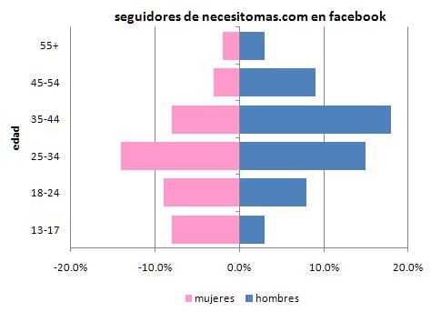 piamide de población de seguidores de necesitomas en facebook