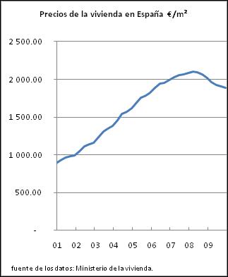 precios medios de la vivienda en España, según el Ministerio de la Vivienda.