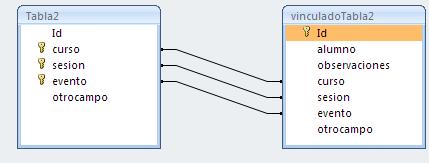relación entre tablas con varios campos a la vez