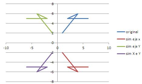 gráfico con series simétricas en Excel