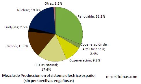 Mezcla de producción del sistema eléctrico español 2011, gráfico sin trampas.