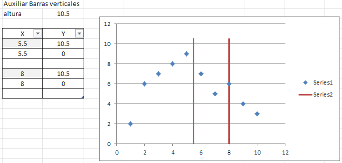 umbrales en gráfico en Excel