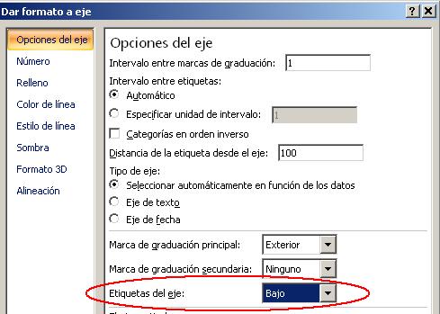 opciones de las etiquetas del eje de un gráfico en Excel