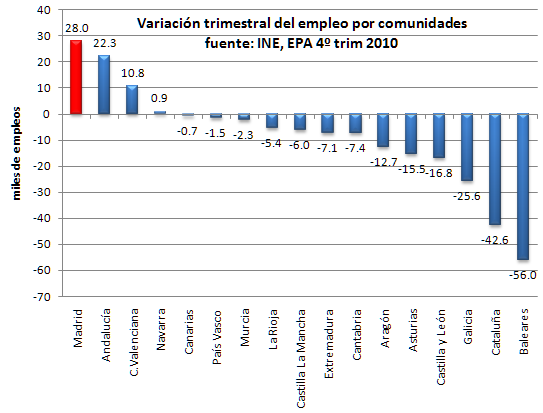 gráfico variación de empleo 4º trimestre 2010, con eje en cero Excel.