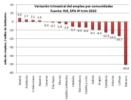 Variación de empleo considerando la población de cada comunidad autónoma